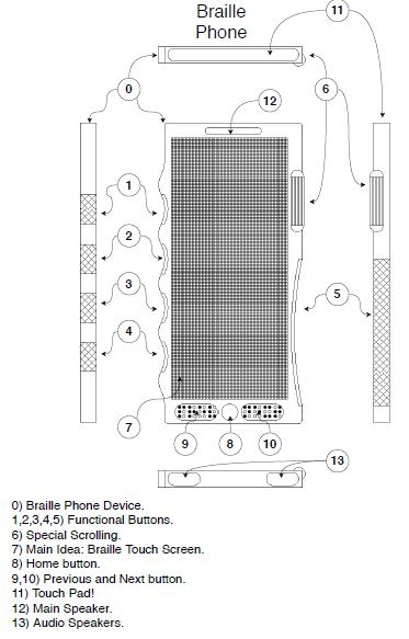 Мобильный телефон для людей с ограниченными возможностями (с) zhogar.