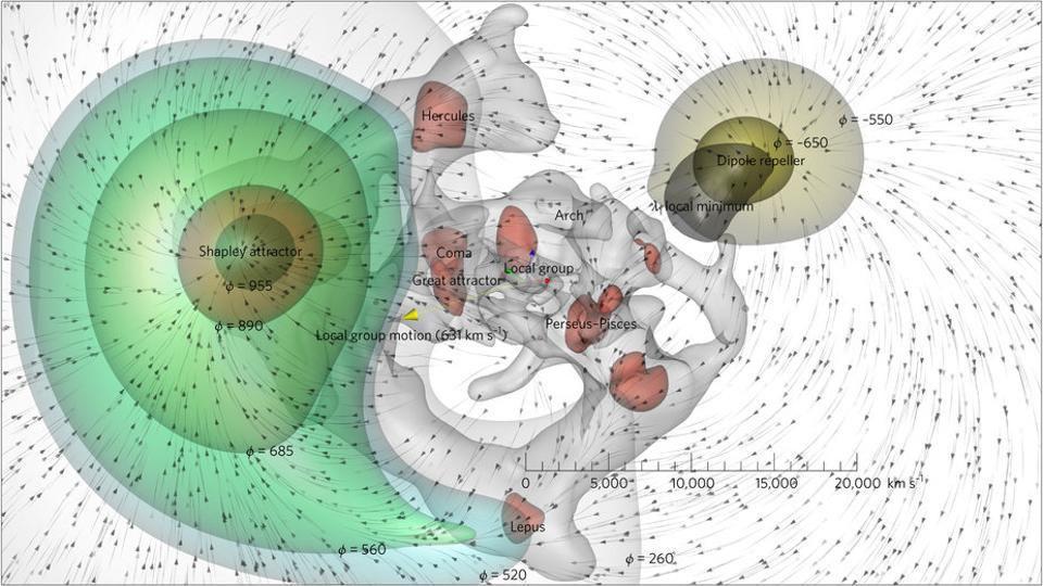 Относительные притягивающие и отталкивающие эффекты сверхплотных и недостаточно плотных областей Млечного Пути, комбинация которых известна как Дипольный отталкиватель.