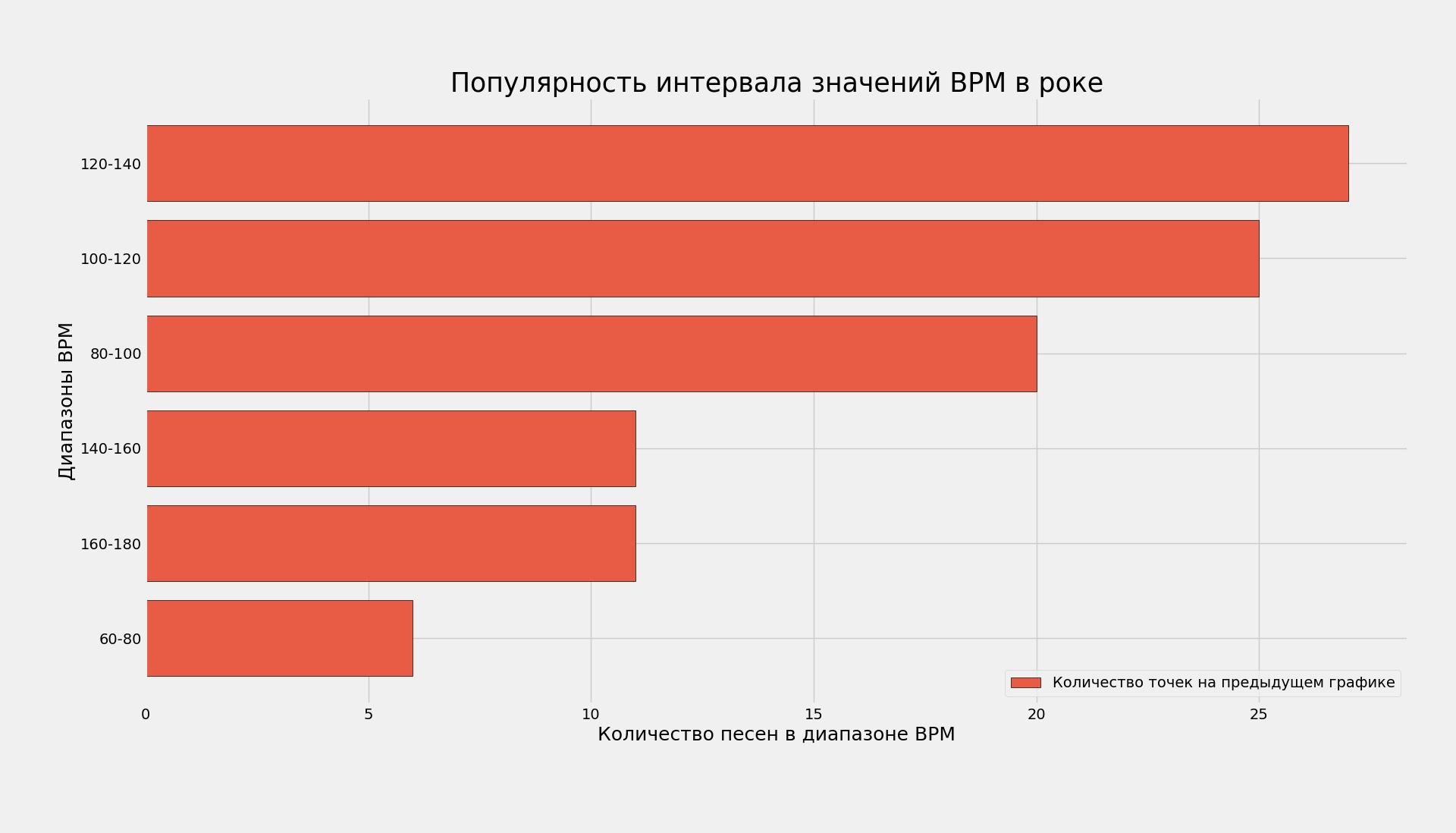 Самые популярные диапазоны: 120-140 и 100-120 BPM