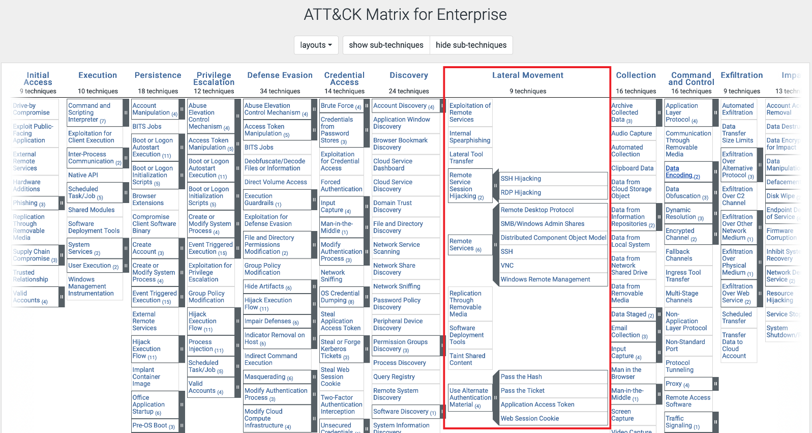 ATT&CK Matrix for Enterprise