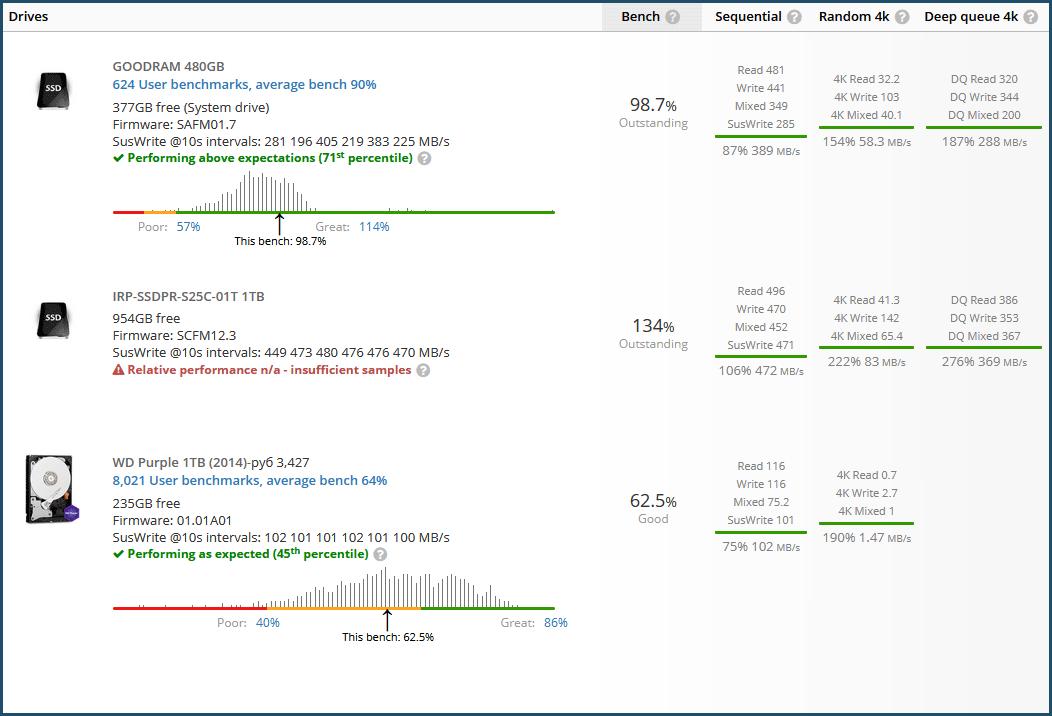 GOODRAM IRDM Pro gen.2: показания UserBenchmark