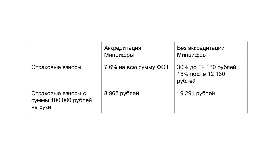 Сравнение ставок и суммы страховых взносов без аккредитации Минцифры и с аккредитацией Минцифры.