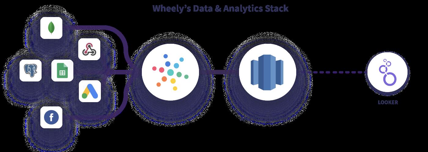 Схема потоков данных Wheely