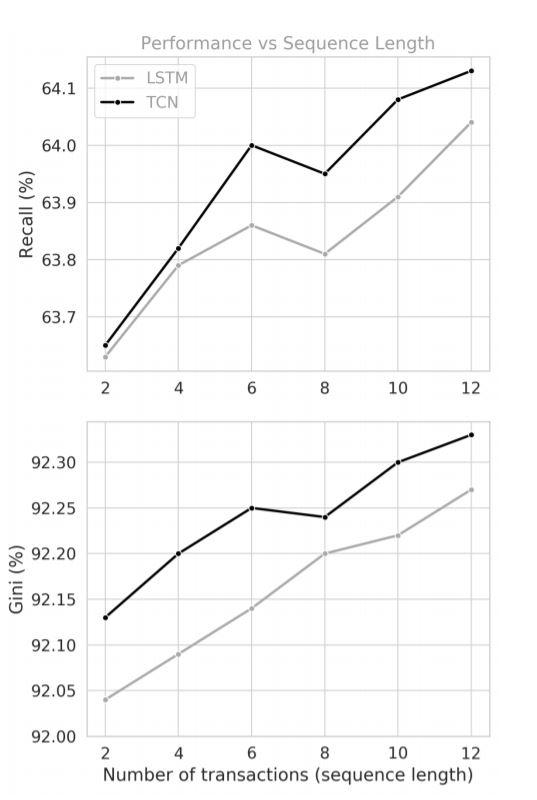 Рисунок 8: Производительность увеличивается по мере увеличения количества ежемесячных транзакций в последовательности.