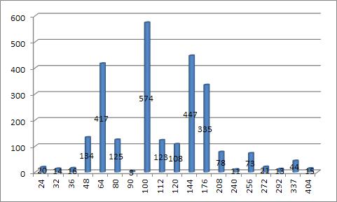 Распределение по числу выводов корпуса по всем производителям