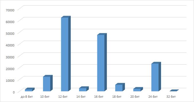 Распределение разрядности микросхем АЦП