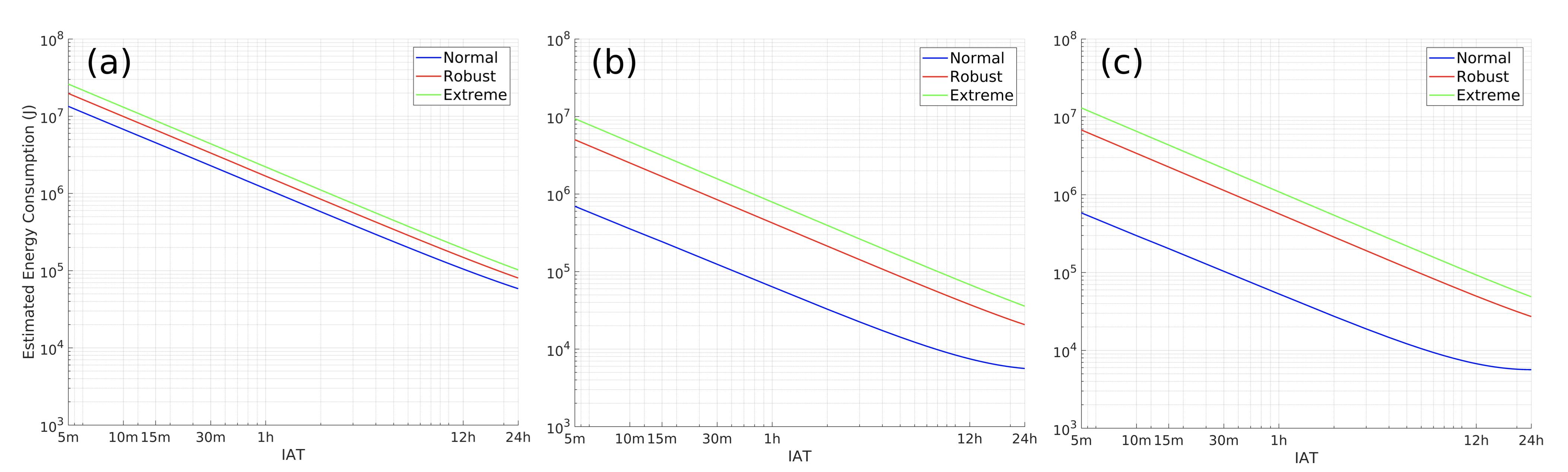 Рис 5. Энергия на периодическую передачу данных в зависимости от качества покрытия (normal, robust, extreme). Устройство A - GPy от Pycom, B - BC95 от Quectel, C - SARA-N2 от Sodaq.
