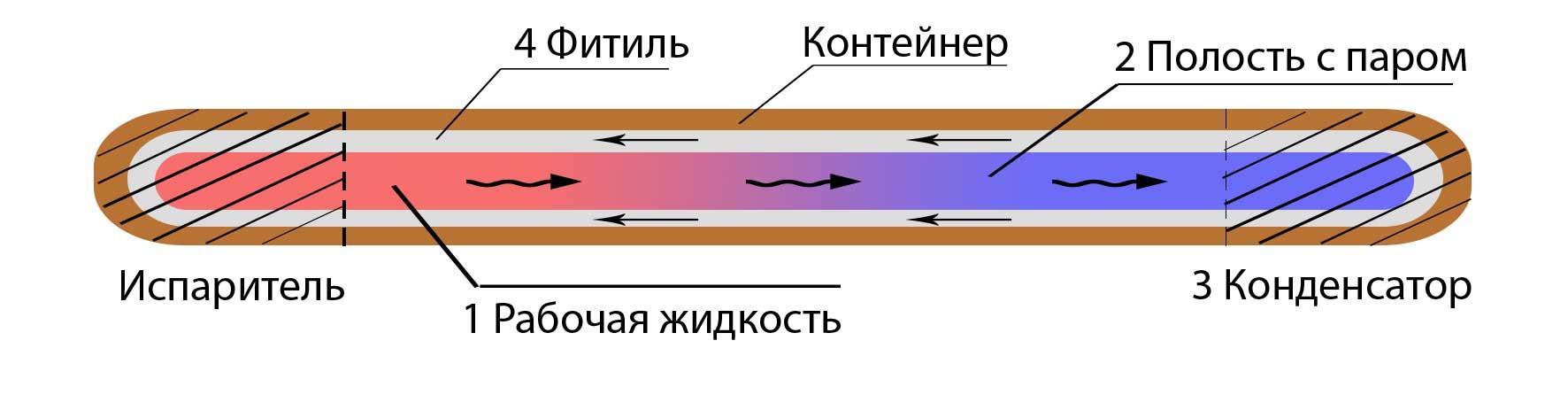 Схематическое изображение ТТ