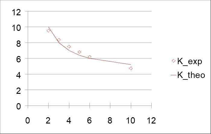 Сплошная линия - теоретический предел аэродинамического качества, точки - результаты модельного расчета. По горизонтали - Махи