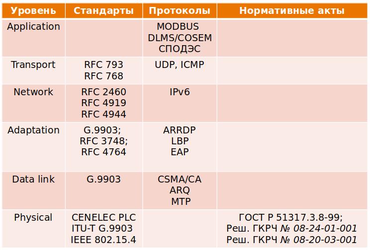 Сетевой стек PLC/RF модема