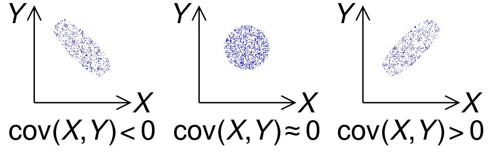 Рисунок 2. Знак ковариации двух случайных величин X и Y