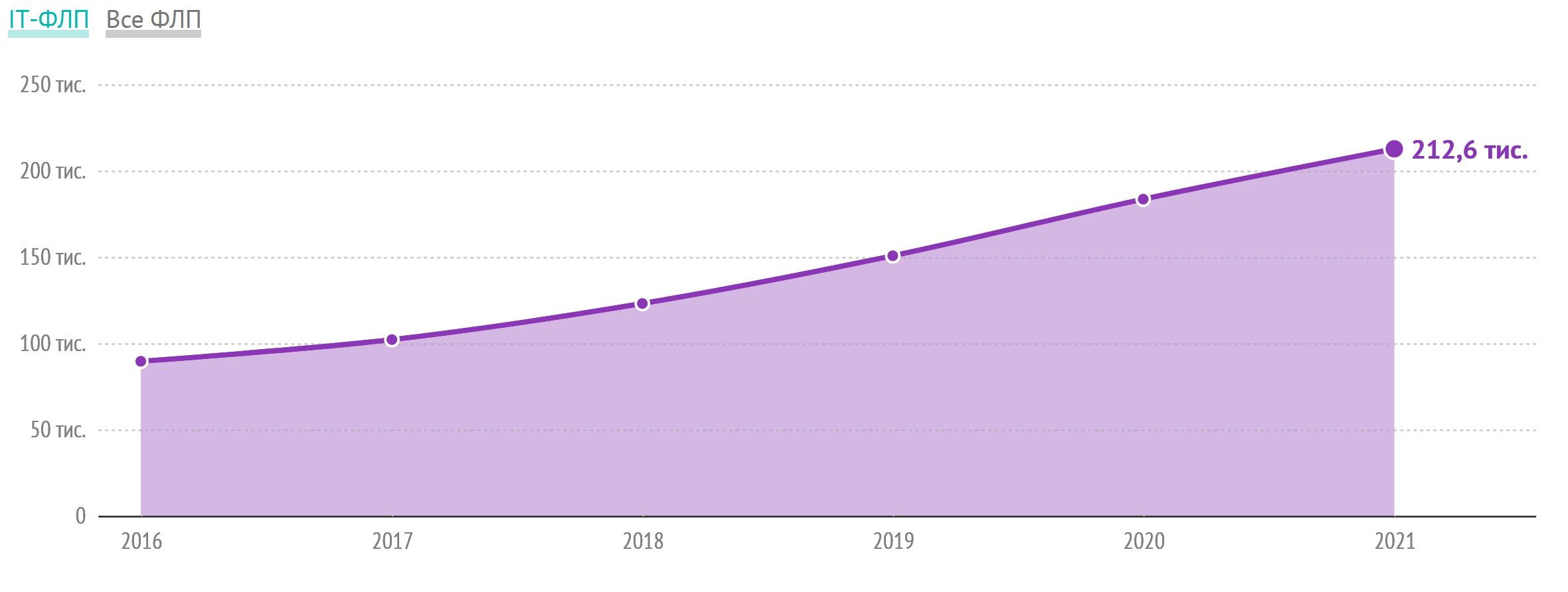 Перевод В Украине насчитывается 212 500 ИТ-ФЛП, за последний год их количество увеличилось на 29 тыс. ( 16)