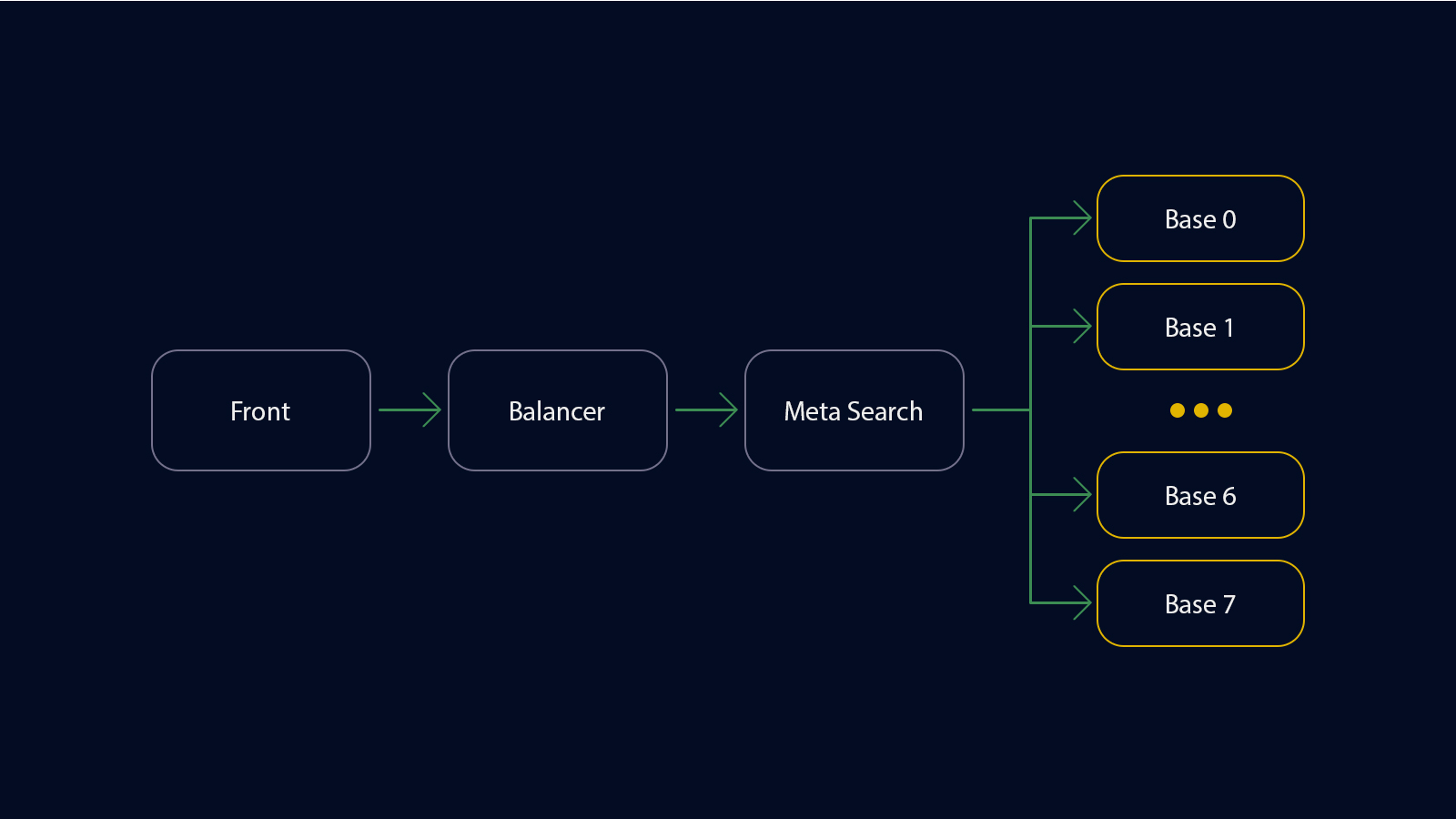 Общая схема обработки поискового запроса