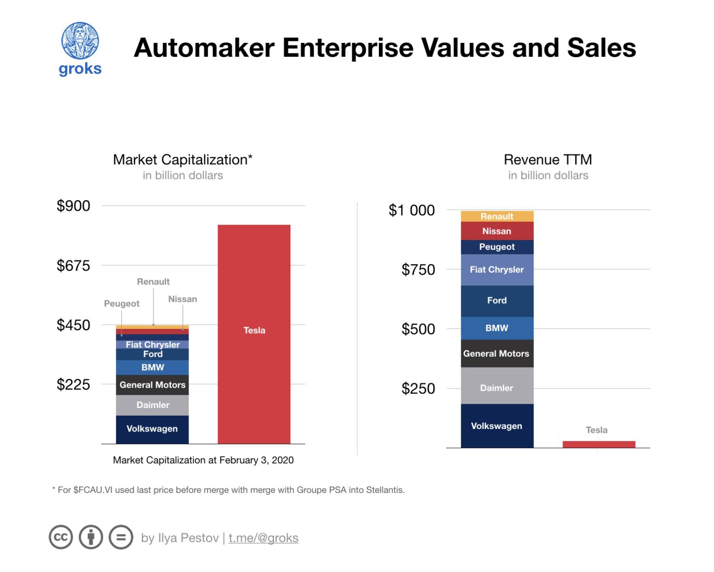 Сравнение капитализации и выручки автопроизводителей