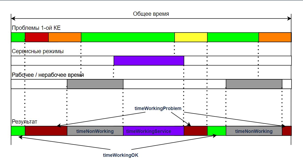 Рис.1 Пример возможного распределения интервалов времени при расчете SA (Service Availability) для одной КЕ