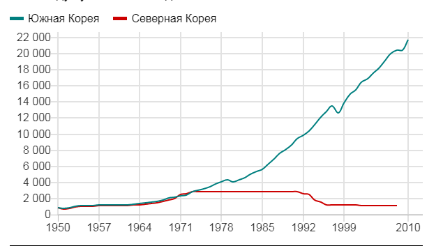 ВВП в долларах на душу населения по годам