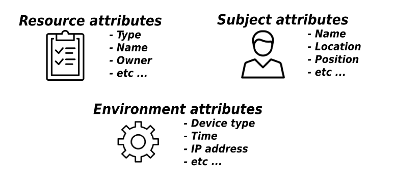 Примеры атрибутов