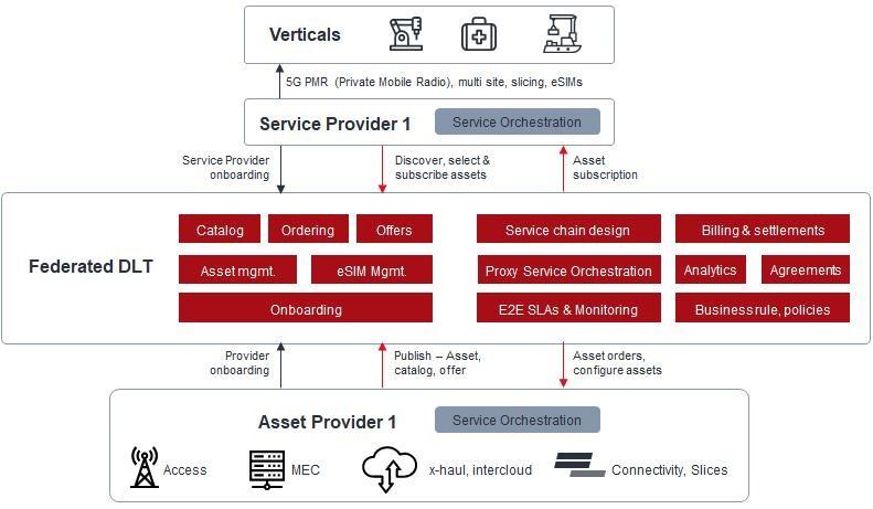 Рис. 6: Логическая архитектура федеративной торговой площадки провайдеров связи