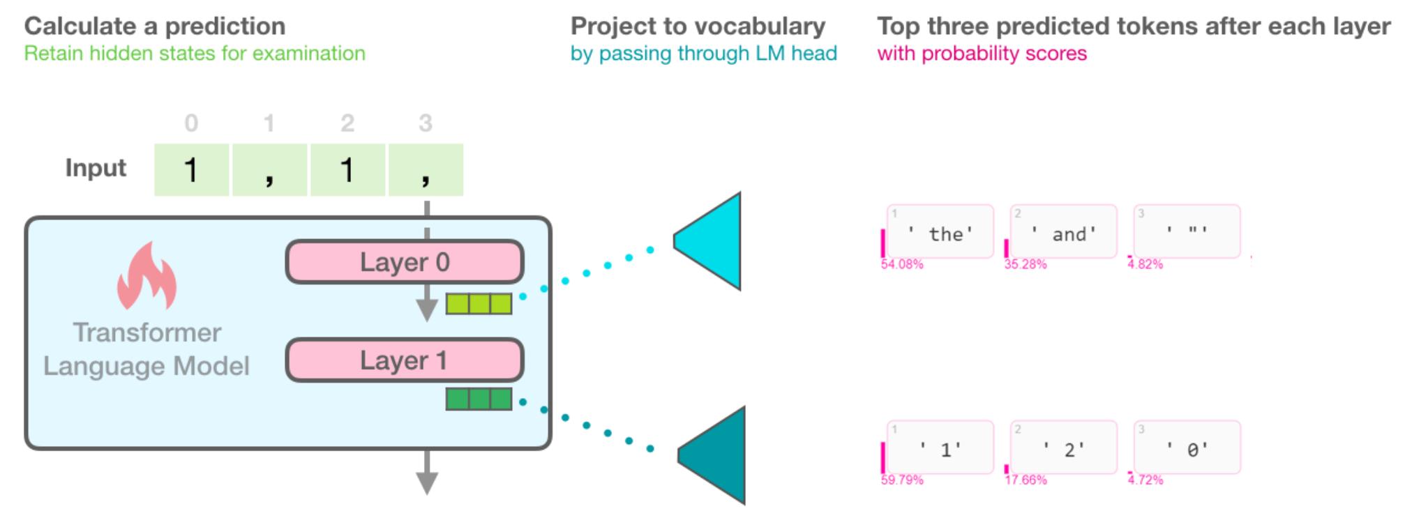 Проецирование внутренних скрытых состояний на словарь модели позволяет выявить признаки обработки между слоями