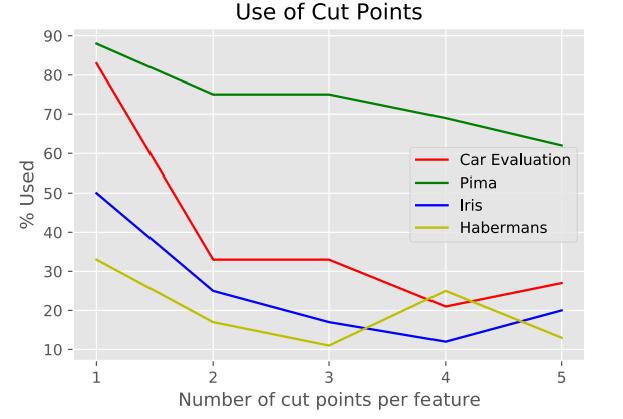 Рисунок 3. Доля (%) активных точек, используемых DNDT.