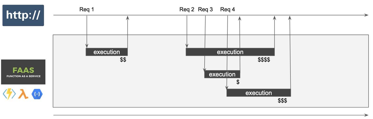 """FAAS реагирует на HTTP-запросы: множественное параллельное выполнение и модель """"pay per use"""""""