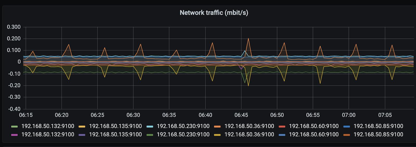 Сетевой трафик незадействованного кластера