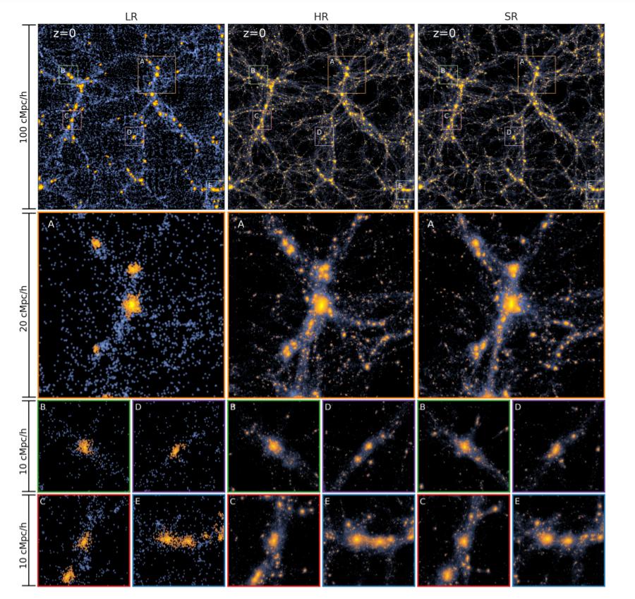 Двухмерная проекция трех моделей поведения темной материи на z = 0: с низким, высоким и сверхвысоким разрешением (LR, HR, SR). Синим показано сглаженное поле плотности частиц темной материи. Оранжевым выделены частицы гало. Масштаб сверху вниз уменьшается от 100 условных мегапарсек до 10 (см. слева по вертикали). Credit: Li & Ni et al.