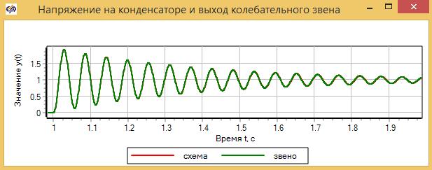 Рисунок 3.5.17 Сравнение модели контура и колебательного звена