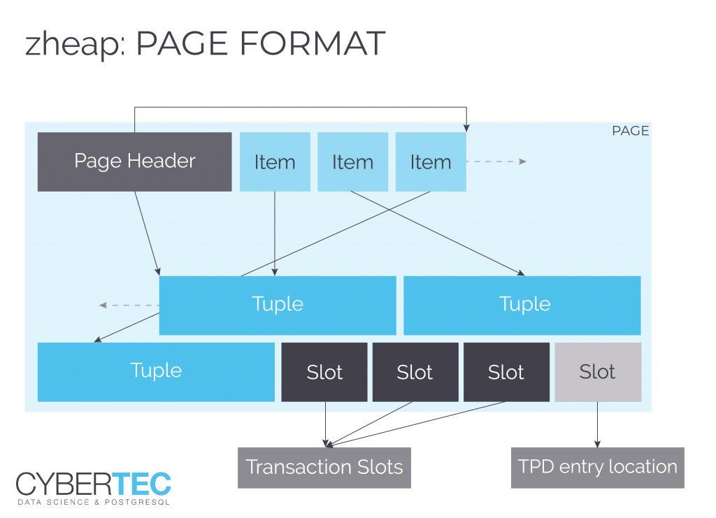Информация о транзакциях хранится отдельно от контейнера записи