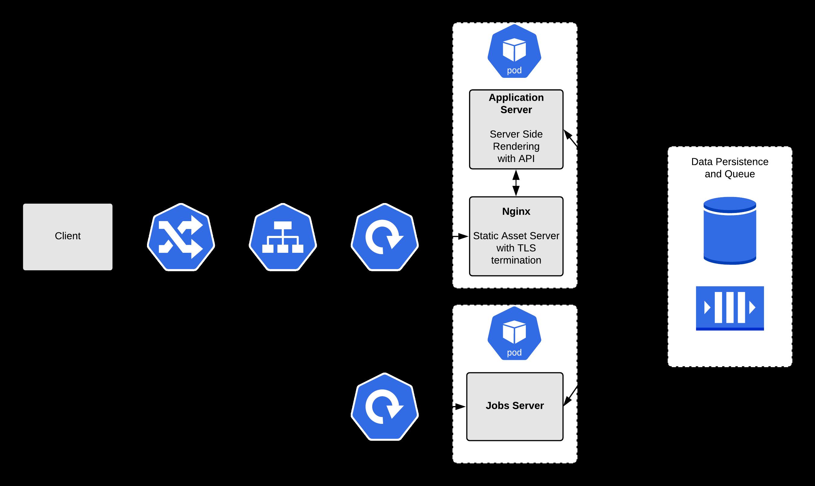 Рис. 7: Реалистичный пример приложения в OpenShift для изучения использования проб.