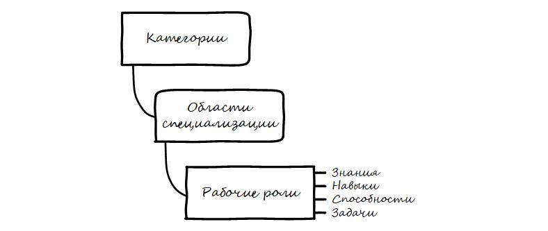 Схема Cybersecurity Workforce Framework