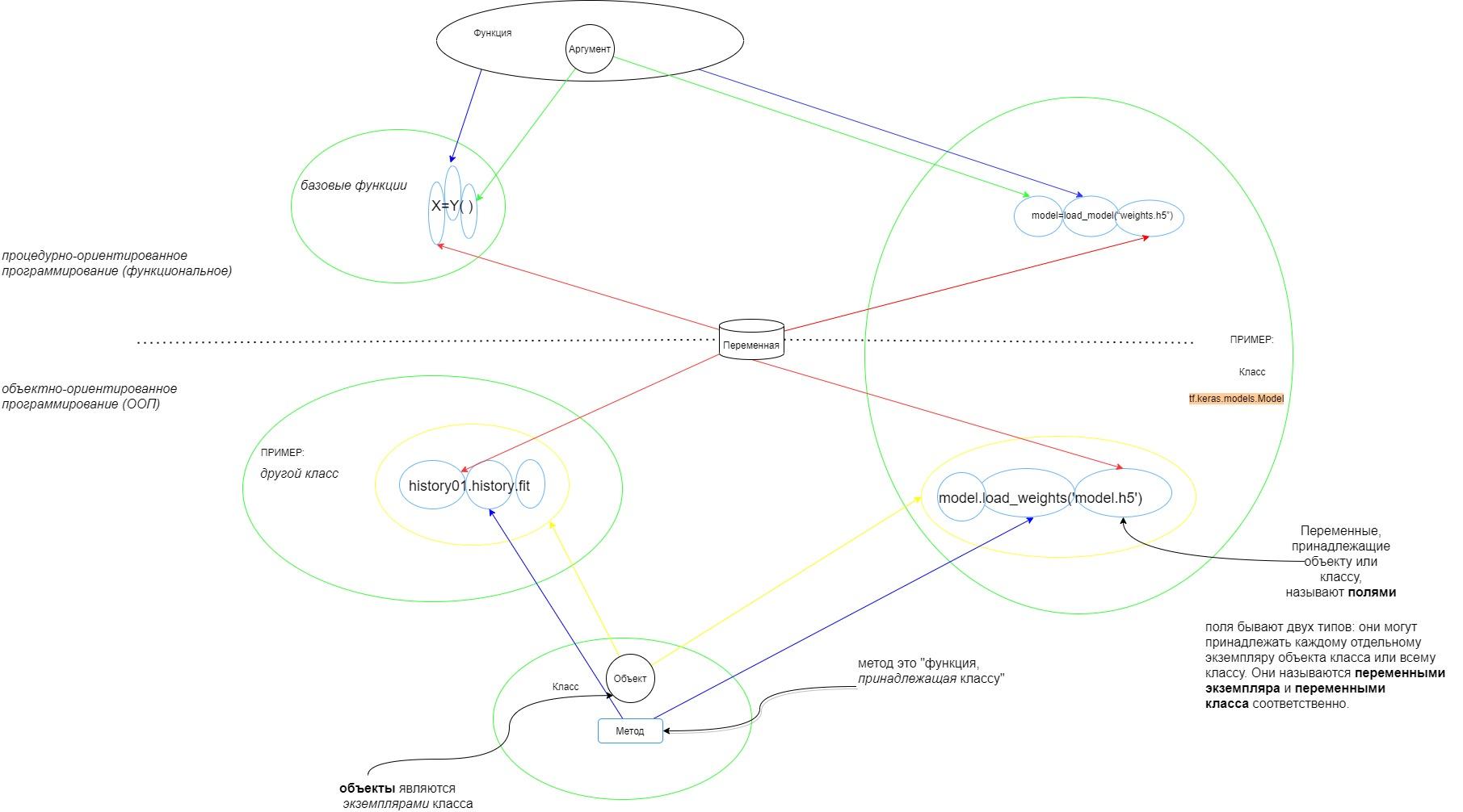 Как совместить парадигму Объектно-ориентированного программирования и Python в голове новичка?