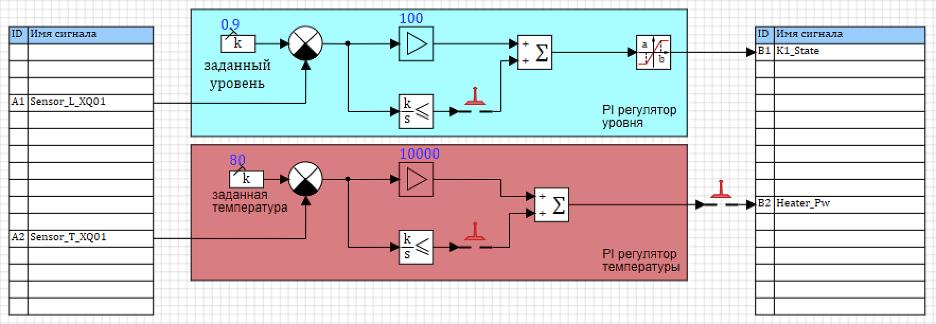 Рисунок 3.9.13 Модель системы управления