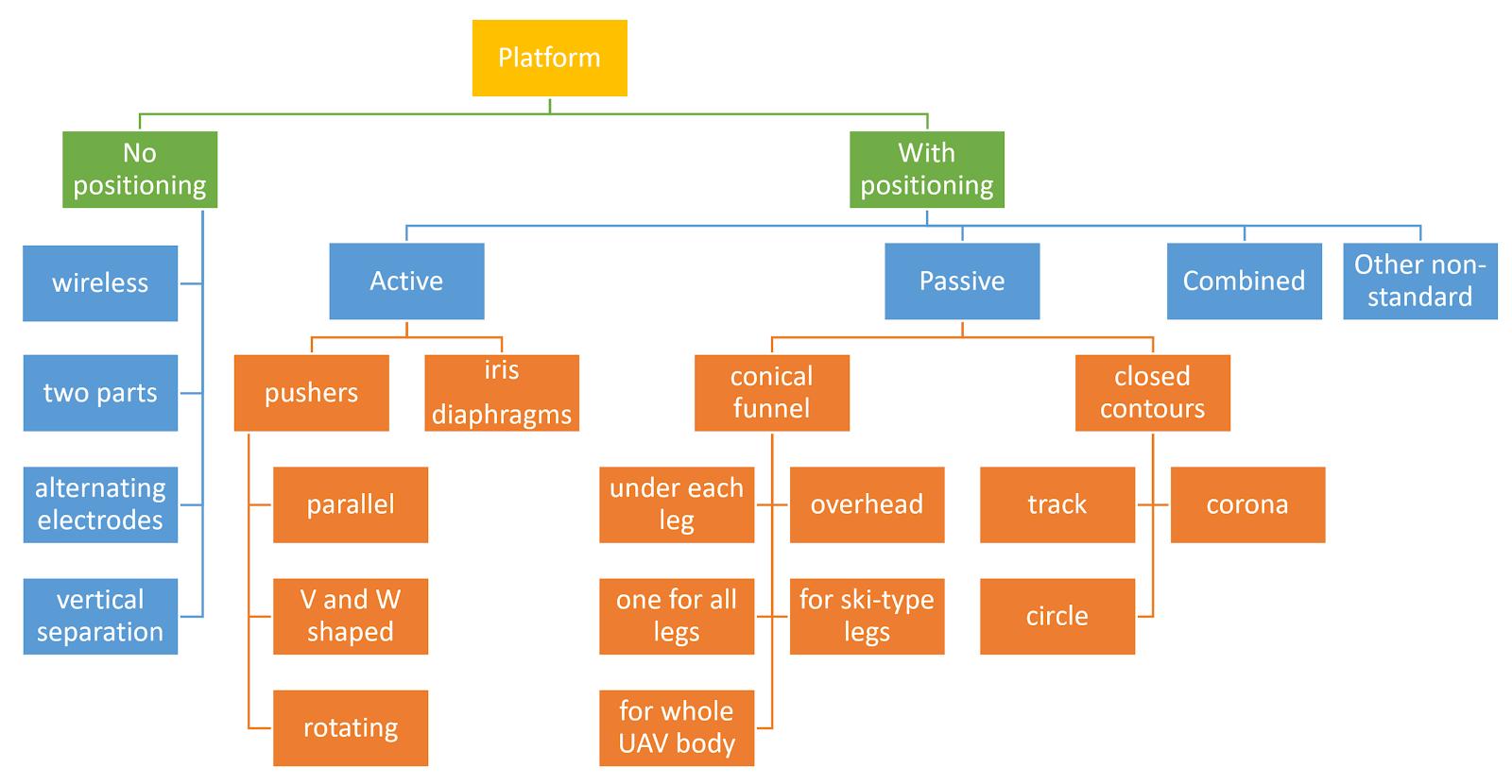 Классификация посадочных платформ по типам устройств позиционирования