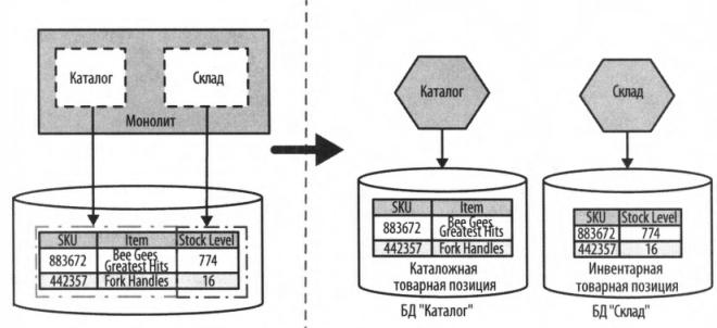 Рис. 3 - Одна таблица, соединяющая в себе два выделяемых ограниченных контекста.