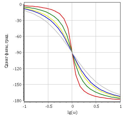 Рисунок 3.5.3 ФЧХ колебательного звена