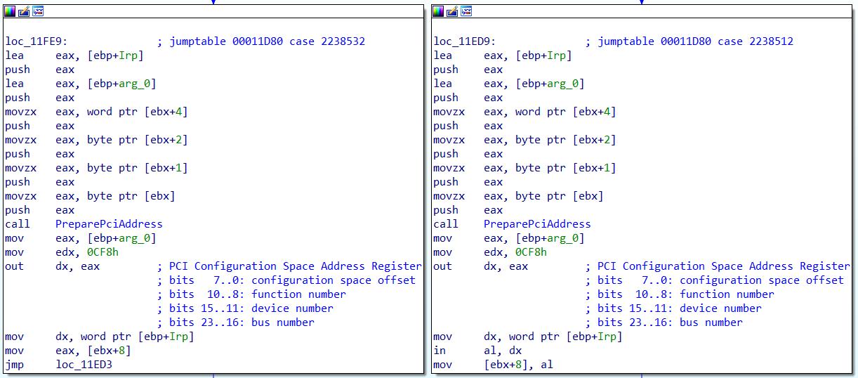 Чтение и запись PCI Config Space
