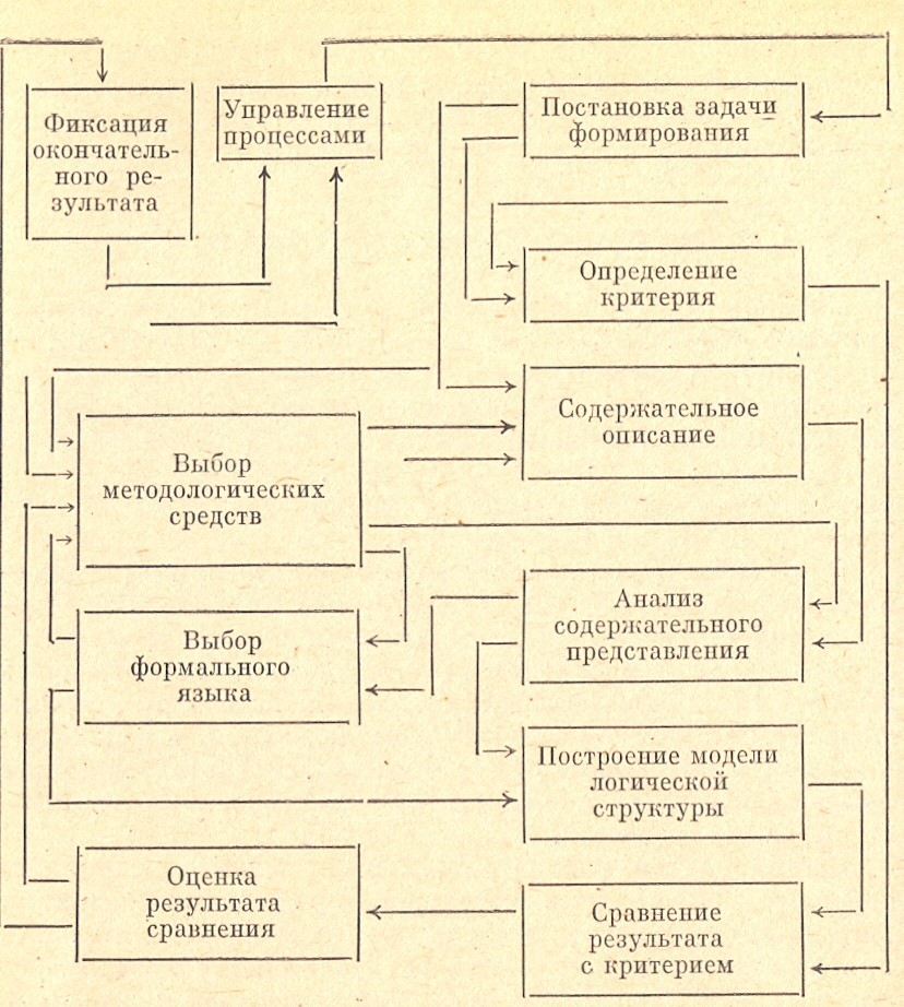 Рисунок 1 Схема постановки задачи и получения логико-структурных решений
