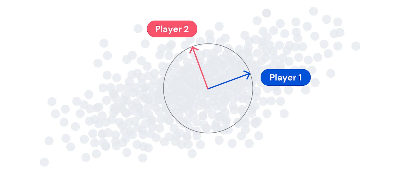 Рис. 2 Каждый игрок хочет двигаться в направлении максимальной дисперсии (большего разброса данных), но при этом оставаться перпендикулярным к игрокам, стоящим выше в иерархии (всех игроков с меньшим номером)