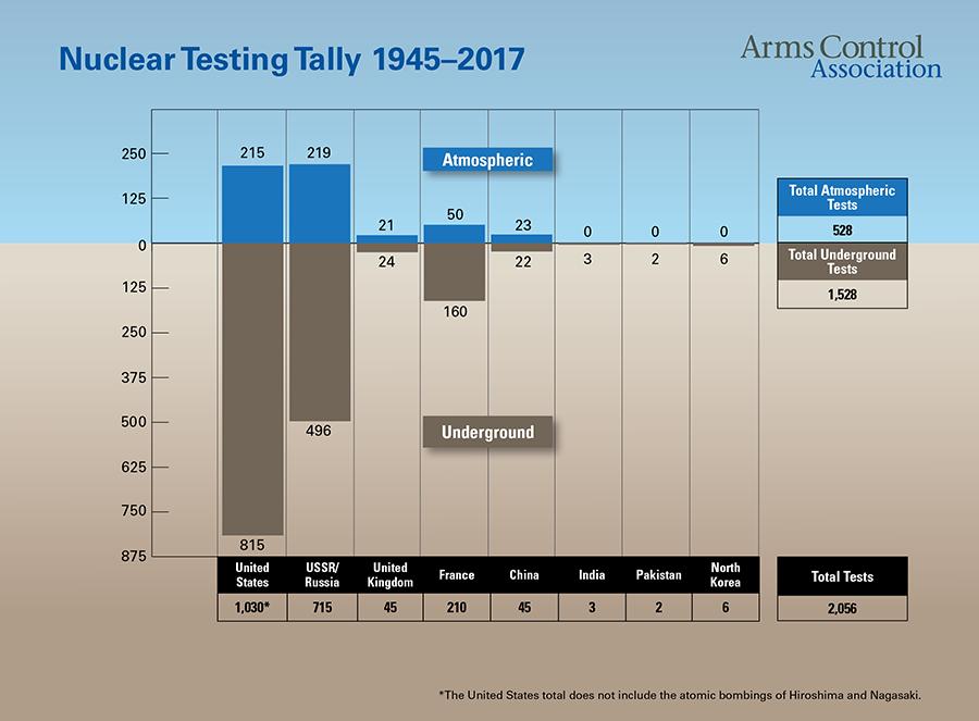 Соотношение атмосферных и подземных испытаний ядерного оружия по странам. Источник - https://www.armscontrol.org/factsheets/nucleartesttally