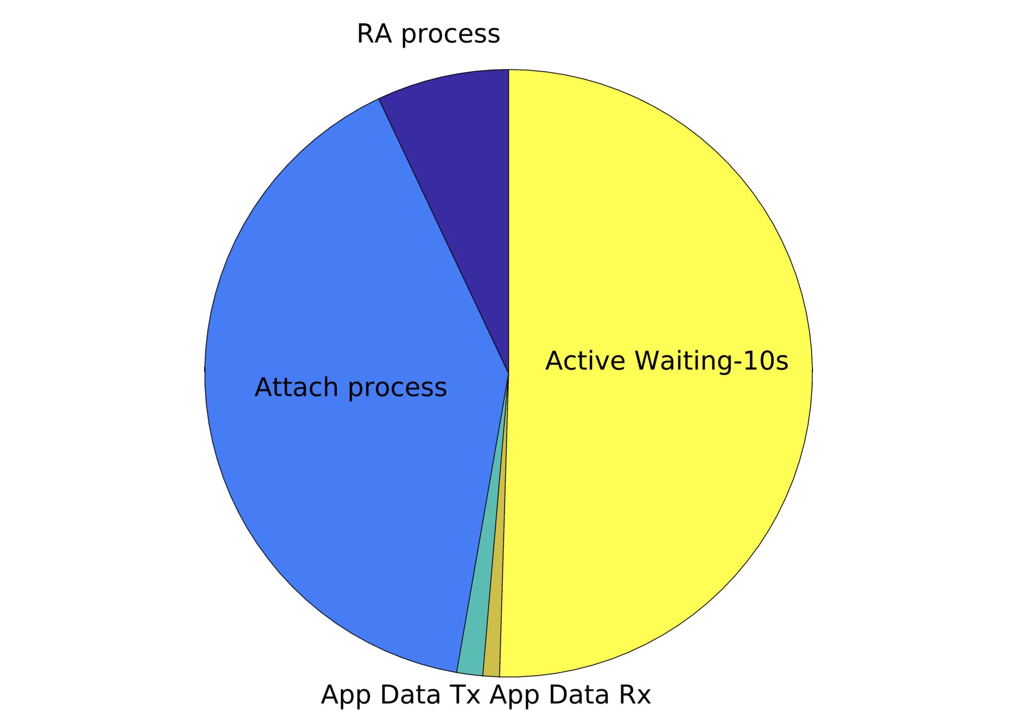 Рисунок 4. Доля времени, потраченного на различные операции в рабочем состоянии (кроме IMSI шифрования).