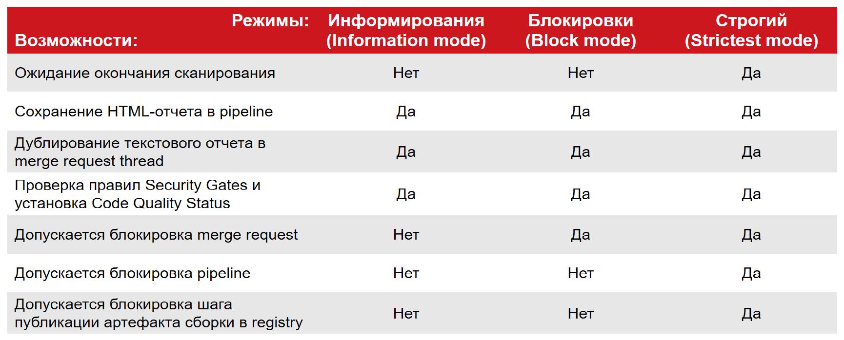 Основные отличия в работе шаблонов сканирования