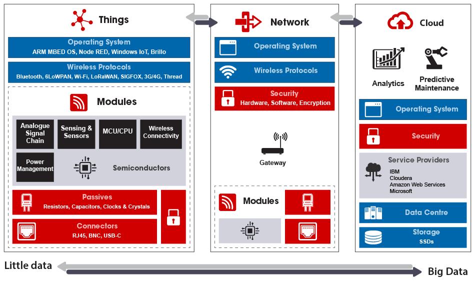 Типовая архитектура IoT-системы. Источник изображения: https://ru.rsdelivers.com/campaigns/InternetofThings/internet-of-things