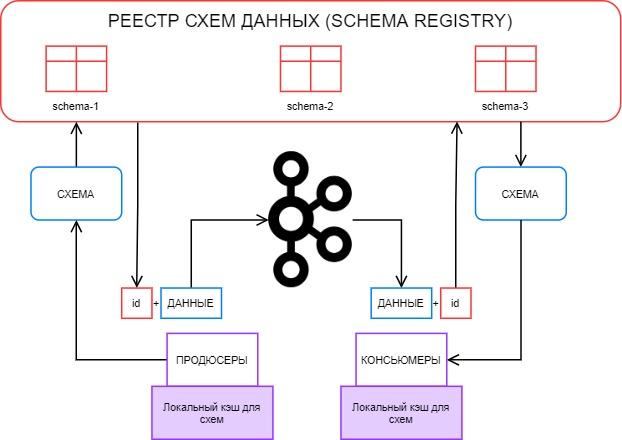 Как мы Schema Registry для Kafka настраивали, и что могло пойти не так
