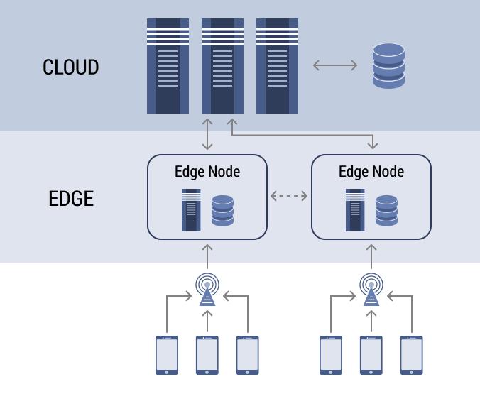 От появления ЭВМ до периферийных вычислений в телекоме