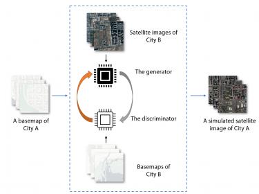 Упрощенная иллюстрация того, как смоделированное спутниковое изображение (справа) можно создать, поместив базовую карту (Город A) в дипфейк-модель. Она создается путем выделения группы пар базовой карты и спутниковых изображений из второго города (Город B).