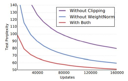 Рисунок 6. Влияние нормализации веса и градиентного отсечения на Google Billion Word.