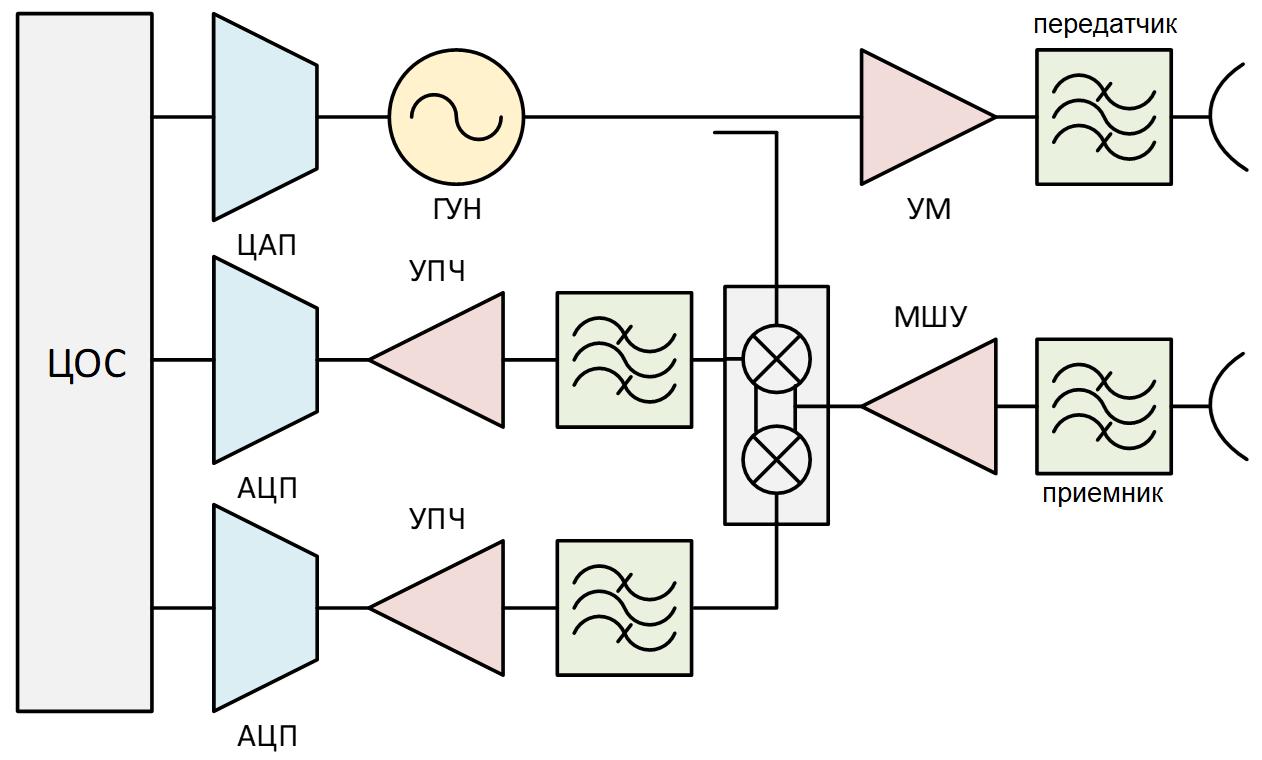 Рисунок 2. Обобщенная структурная схема.