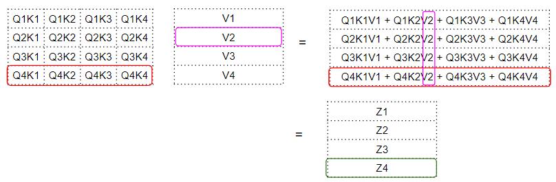 Скалярное произведение между матрицами ключа запроса и значения