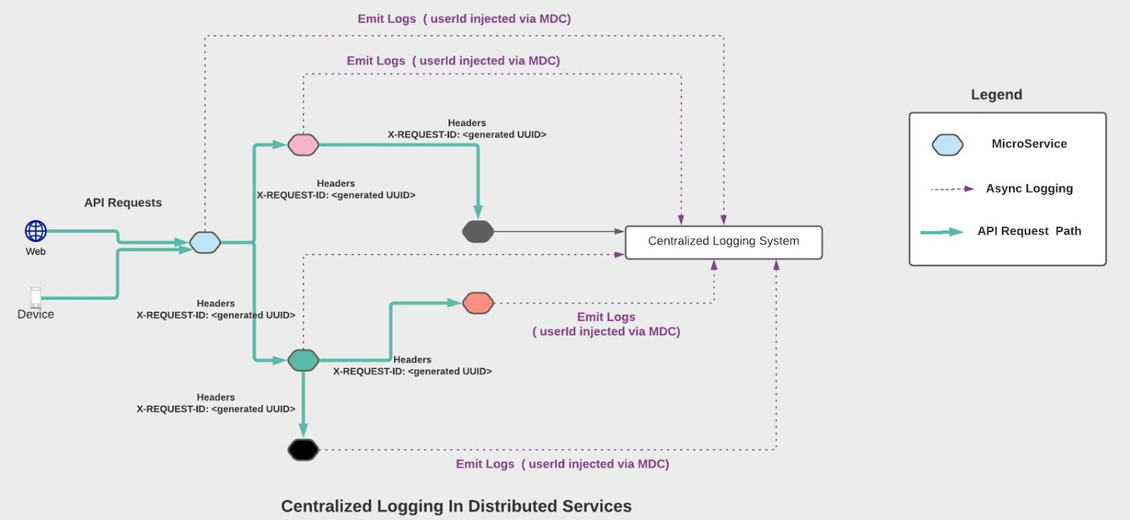 Рисунок 1. Централизованное логирование.
